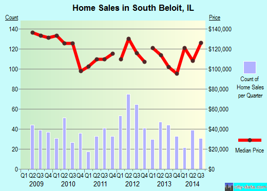 South Beloit,IL real estate house value index trend