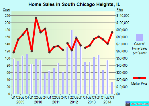 South Chicago Heights,IL real estate house value index trend