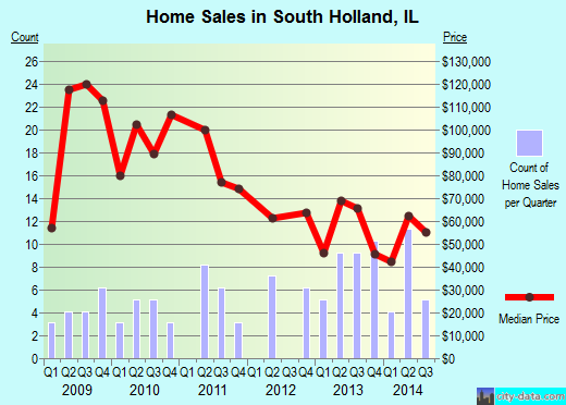South Holland,IL real estate house value index trend