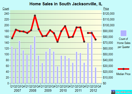 South Jacksonville,IL real estate house value index trend