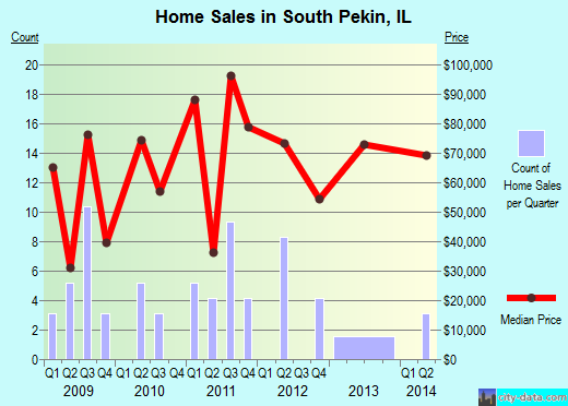 South Pekin,IL real estate house value index trend
