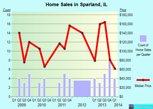 Sparland,IL real estate house value index trend