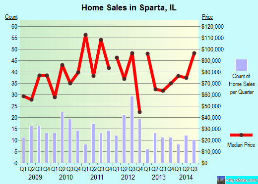 Sparta,IL real estate house value index trend