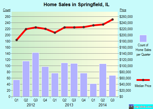 Springfield,IL real estate house value index trend