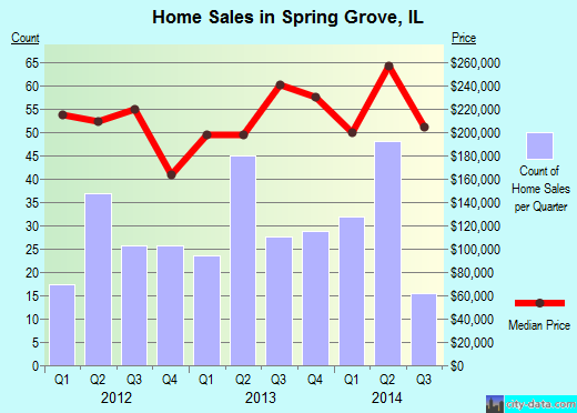 Spring Grove,IL real estate house value index trend