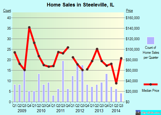 Steeleville,IL real estate house value index trend
