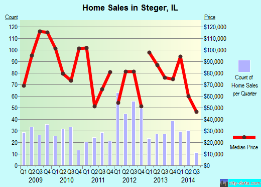 Steger,IL real estate house value index trend