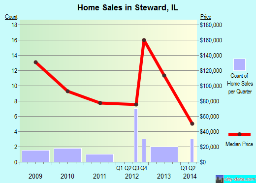 Steward,IL real estate house value index trend