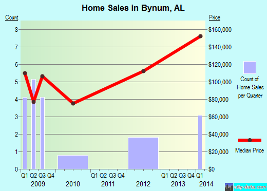 Bynum,AL real estate house value index trend