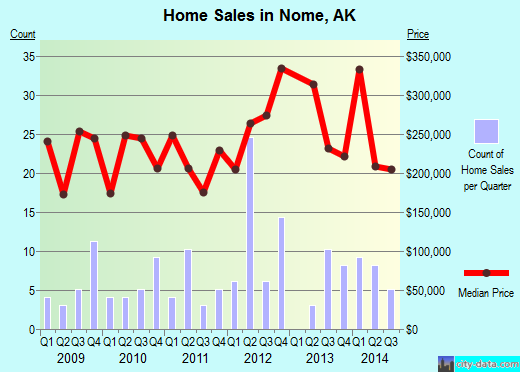 Nome,AK real estate house value index trend