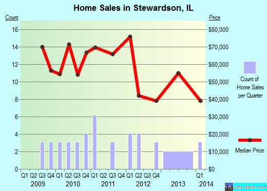 Stewardson,IL real estate house value index trend