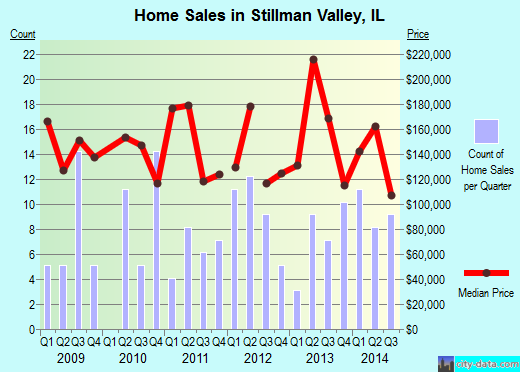 Stillman Valley,IL real estate house value index trend