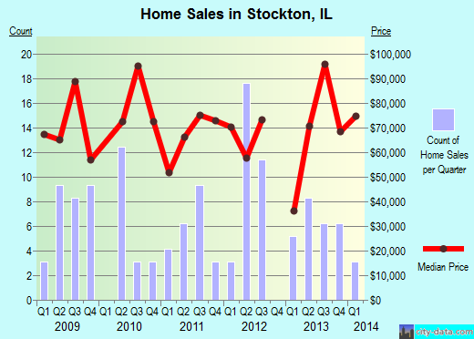 Stockton,IL real estate house value index trend