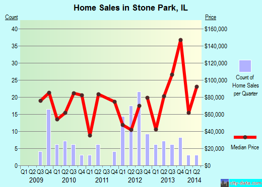 Stone Park,IL real estate house value index trend