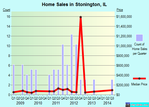Stonington,IL real estate house value index trend