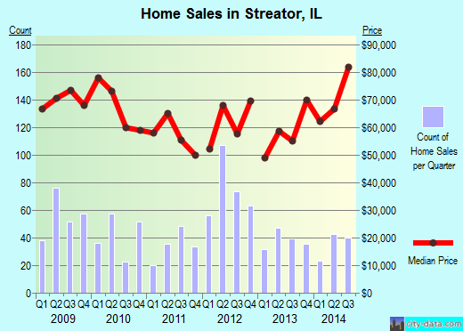 Streator,IL real estate house value index trend