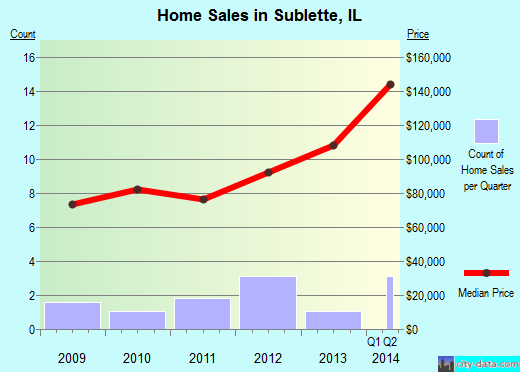 Sublette,IL real estate house value index trend
