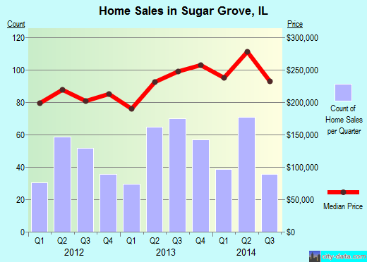 Sugar Grove,IL real estate house value index trend