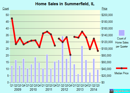 Summerfield,IL real estate house value index trend
