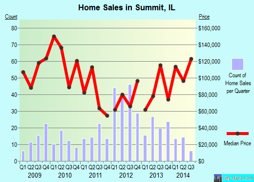 Summit,IL real estate house value index trend