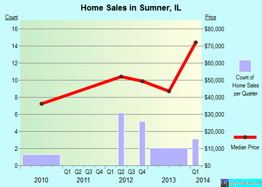 Sumner,IL real estate house value index trend