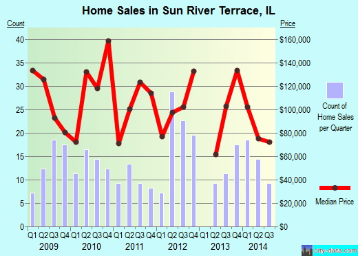 Sun River Terrace,IL real estate house value index trend