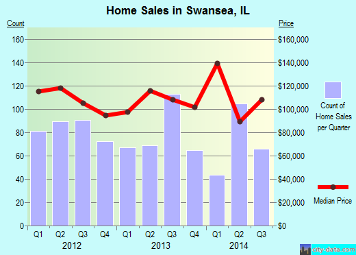Swansea,IL index of house prices