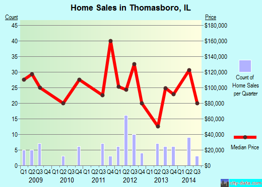 Thomasboro,IL real estate house value index trend