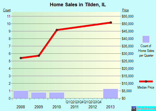 Tilden,IL real estate house value index trend