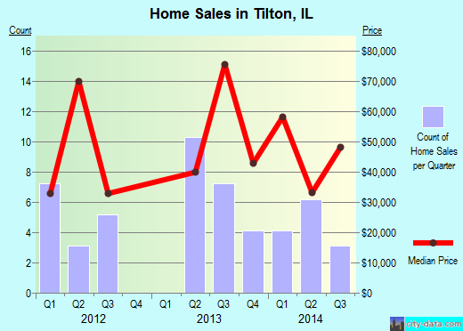 Tilton,IL real estate house value index trend