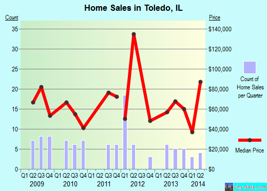 Toledo,IL index of house prices