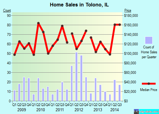 Tolono,IL real estate house value index trend