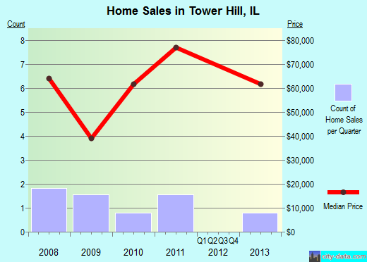 Tower Hill,IL real estate house value index trend