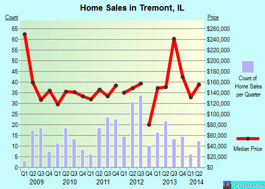 Tremont,IL real estate house value index trend