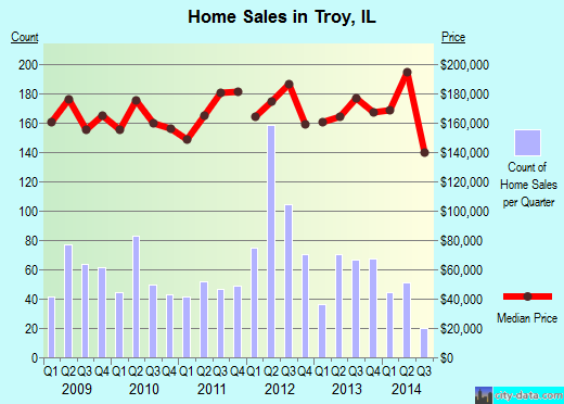 Troy,IL real estate house value index trend