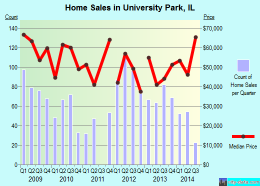 University Park,IL real estate house value index trend