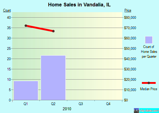 Vandalia,IL real estate house value index trend
