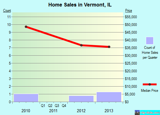 Vermont,IL index of house prices