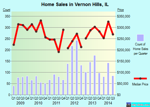 Vernon Hills,IL real estate house value index trend