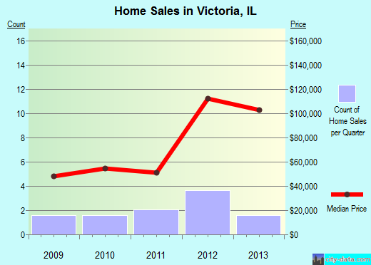 Victoria,IL real estate house value index trend