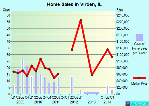Virden,IL real estate house value index trend