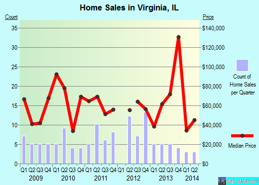 Virginia,IL real estate house value index trend