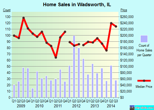 Wadsworth, IL index of house prices
