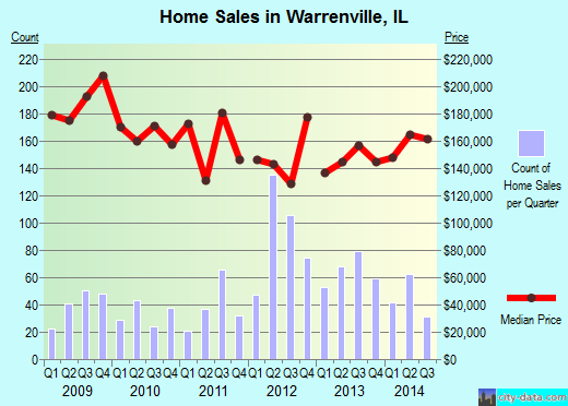 Warrenville,IL real estate house value index trend