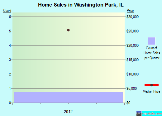 Washington Park,IL real estate house value index trend