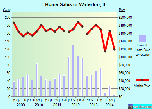 Waterloo,IL real estate house value index trend