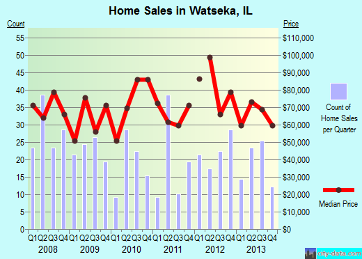Watseka,IL real estate house value index trend