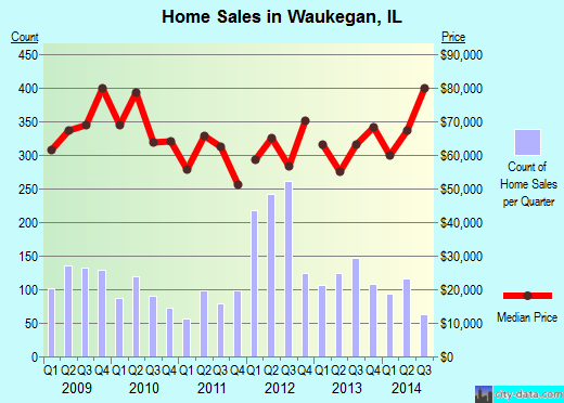 Waukegan,IL real estate house value index trend