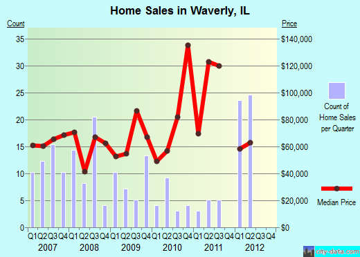 Waverly,IL real estate house value index trend