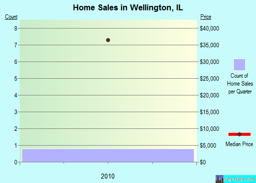 Wellington,IL real estate house value index trend